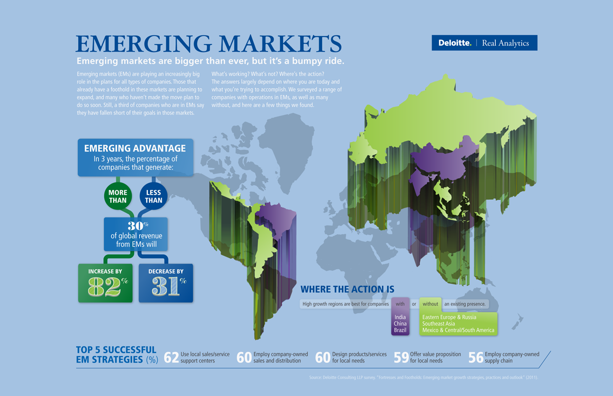 emerging markets and characteristic emerging markets Frontier markets generally have smaller economies or less developed capital markets than traditional emerging markets, and therefore investing in frontier markets can magnify the risks of investing in emerging markets.