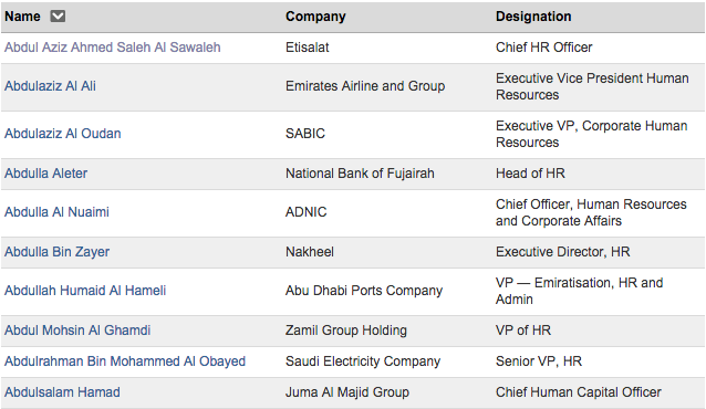Top 10 HR Executives